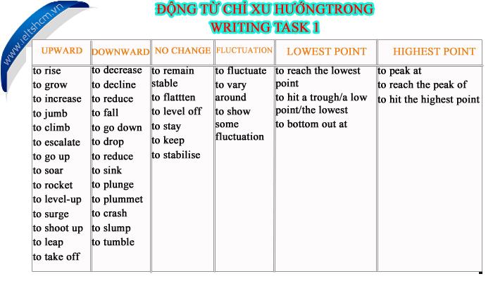 DONG TU TRONG TASK 1